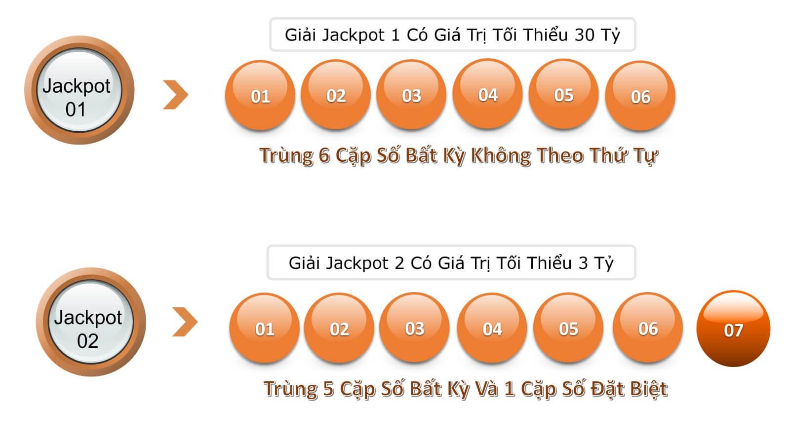 Cơ cấu giải thưởng Jackpot như thế nào?